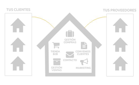Red de contactos empresariales - Sucursal online b2b